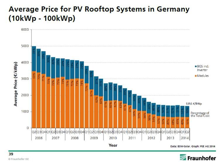 A naplemes rendszer árak alakulása